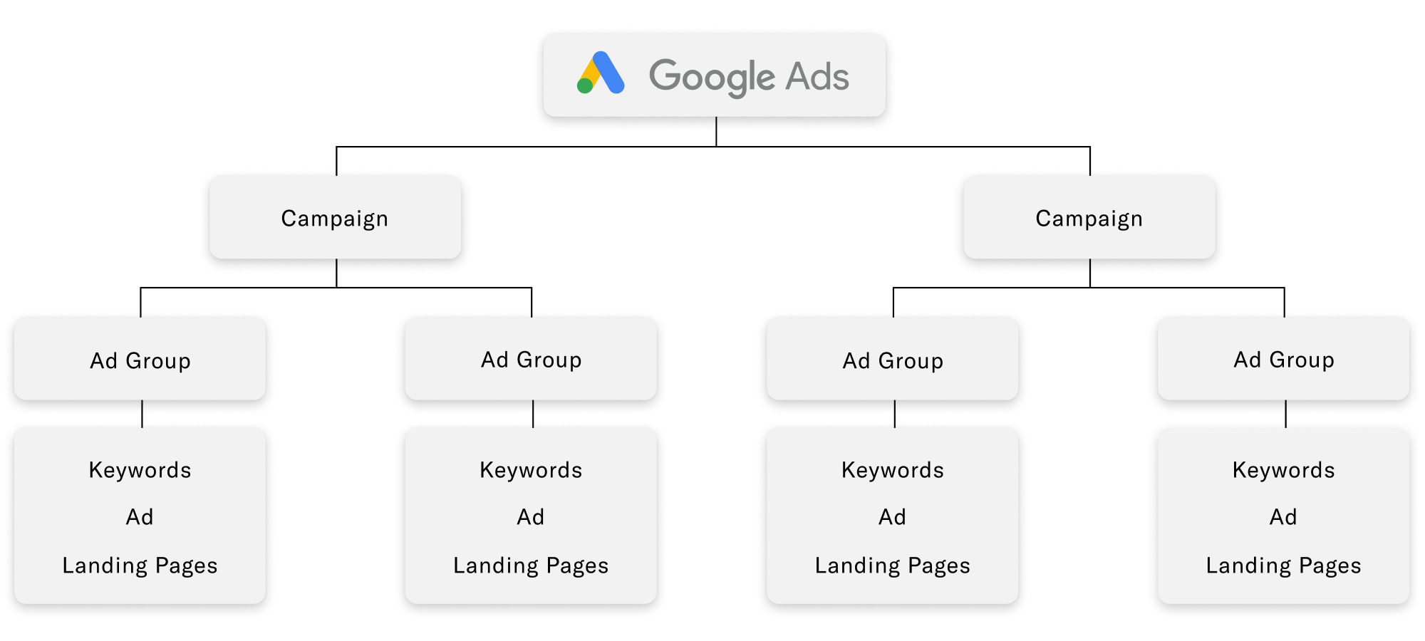 How to structure a Google Ads campaign