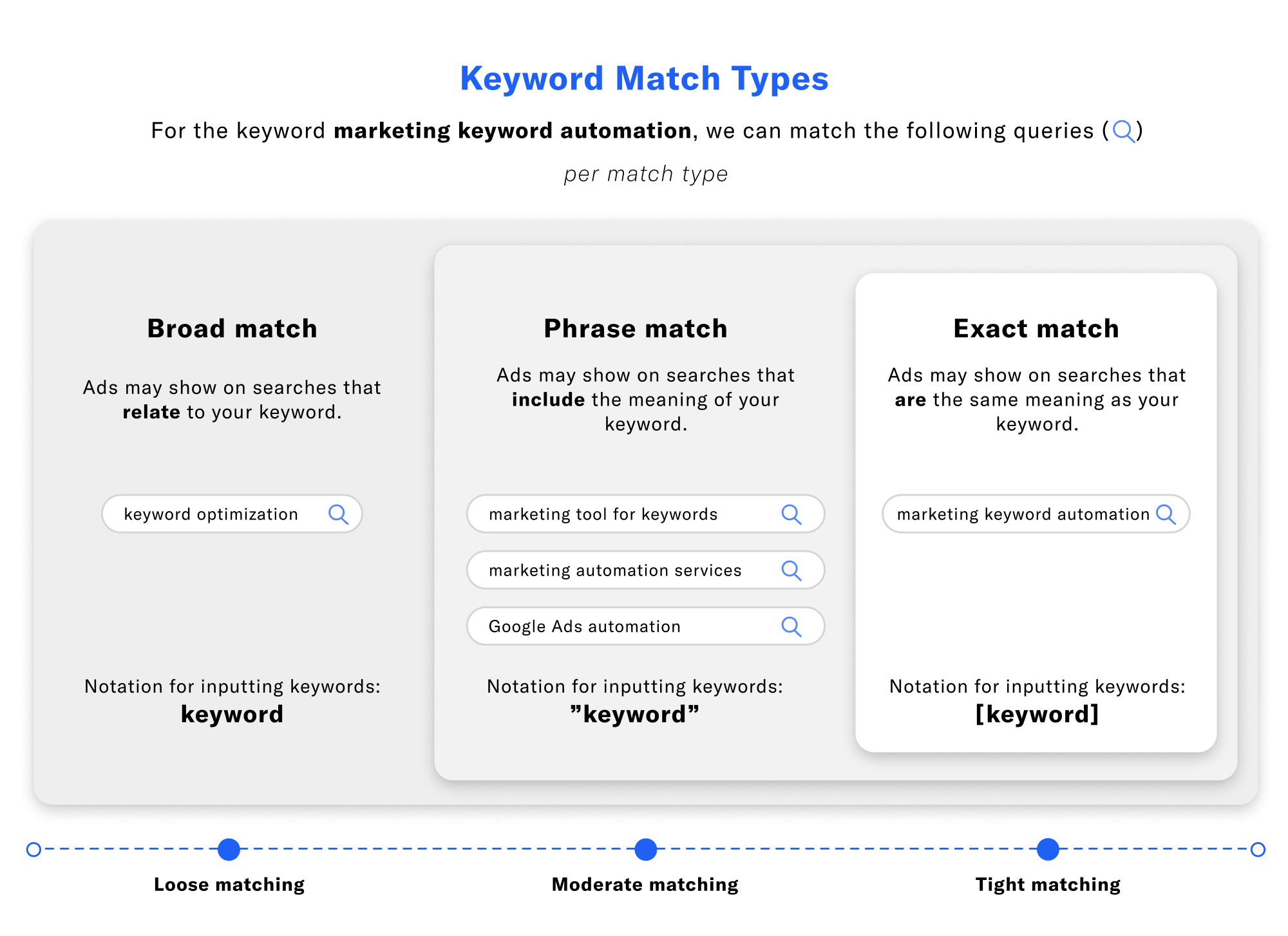 Differences between keyword match types